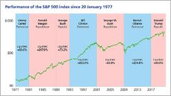 Terms of office of US presidents and equity market performance