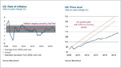 USA Rate of Inflation und Price level