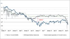 Yield on BuBills vs ECB deposit facility interest rate