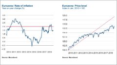 Eurozone Rate of Inflation and Price level