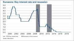 Eurozone key interest rate and recession