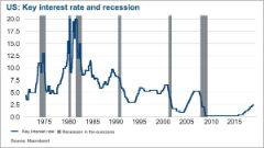 US Key interest rate and recession